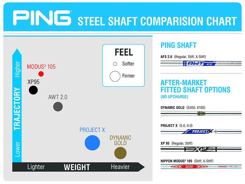 Ping Steel Shaft Comparison Chart