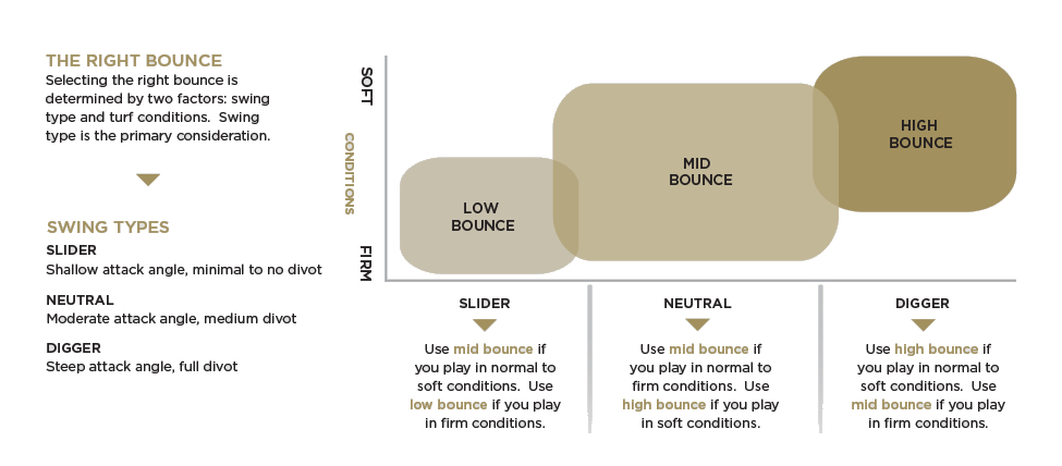 Which Bounce angle is right for you?