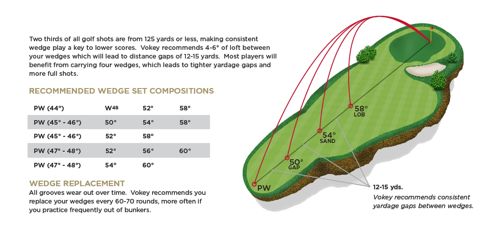 How to gap your wedges