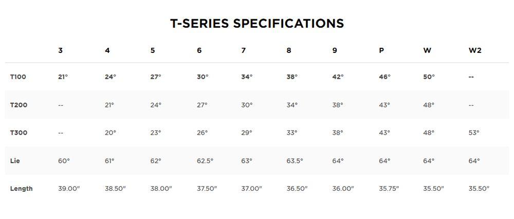 Titleist T Series Specifications